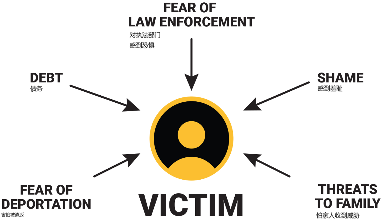 Speak Up NC Massage Victim Graphic